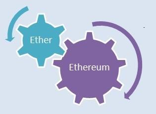 ¿Qué hace a Ethereum la plataforma preferida para las ICO (Ofertas Iniciales de Monedas)?